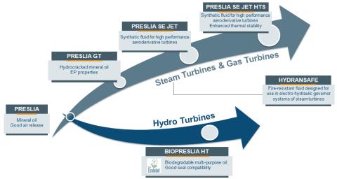 turbine lubricants info
